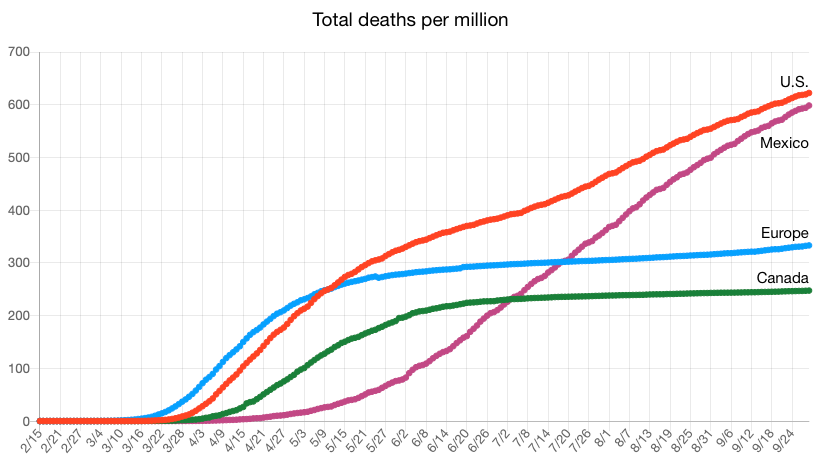 Deaths per Million for U.S., Canada, Mexico and Europe